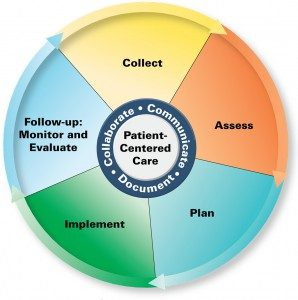 Pharmacist's patient care process